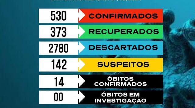 530 pessoas já foram infectadas pelo novo coronavírus em Catolé do Rocha