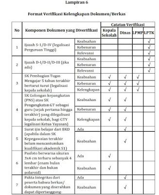 Format Verifikasi Kelengkapan Dokumen/Berkas Sertifikasi Guru 2017