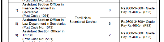 TNPSC Group II Vacancies