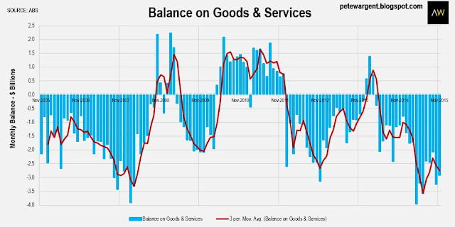balance on goods