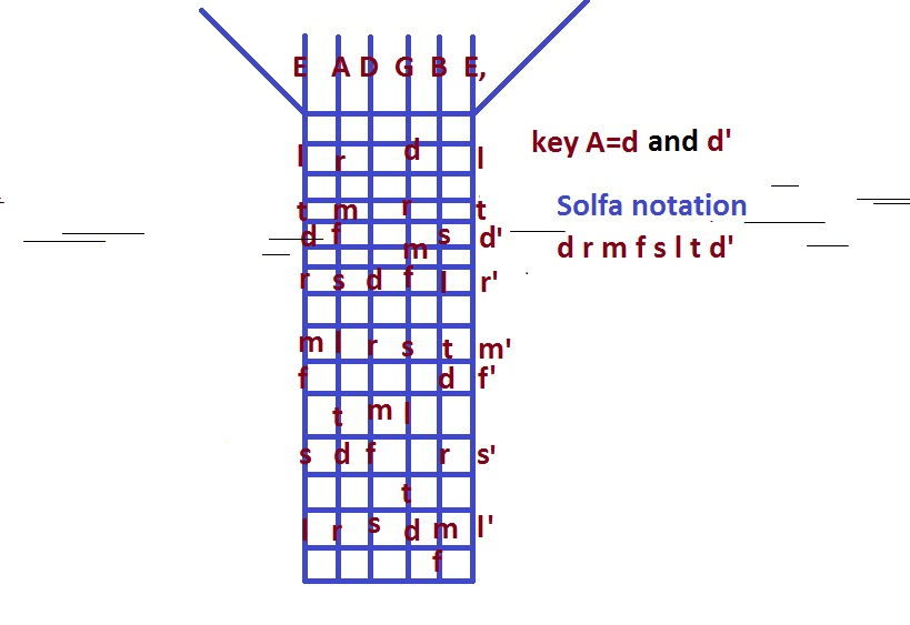 KEY A ON GUITAR WITH SOLFA NOTATIONS