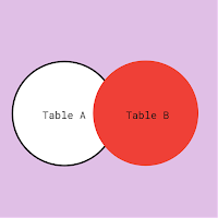 Anti join of two tables