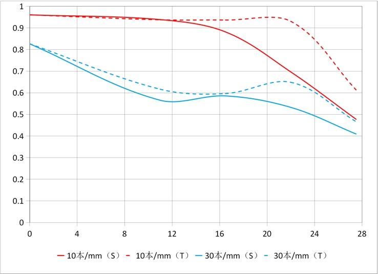 MTF-график объектива Laowa 17mm f/4 Zero-D
