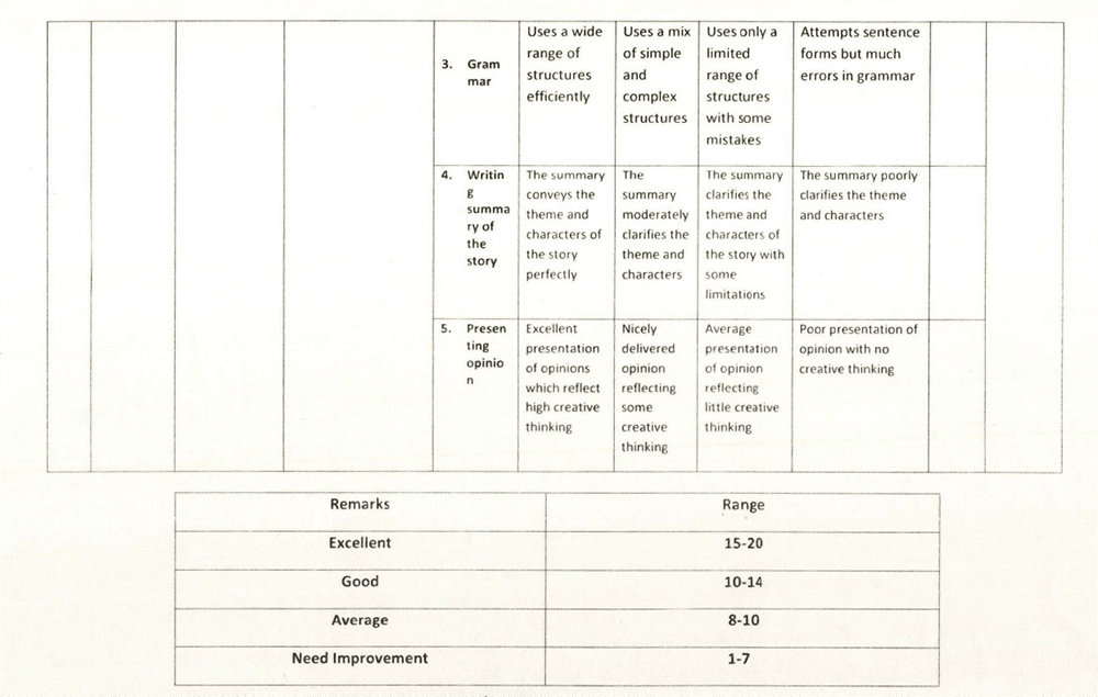 HSC 2022 English Assignment