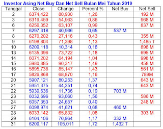 Net Buy Net Sell Mei 2019