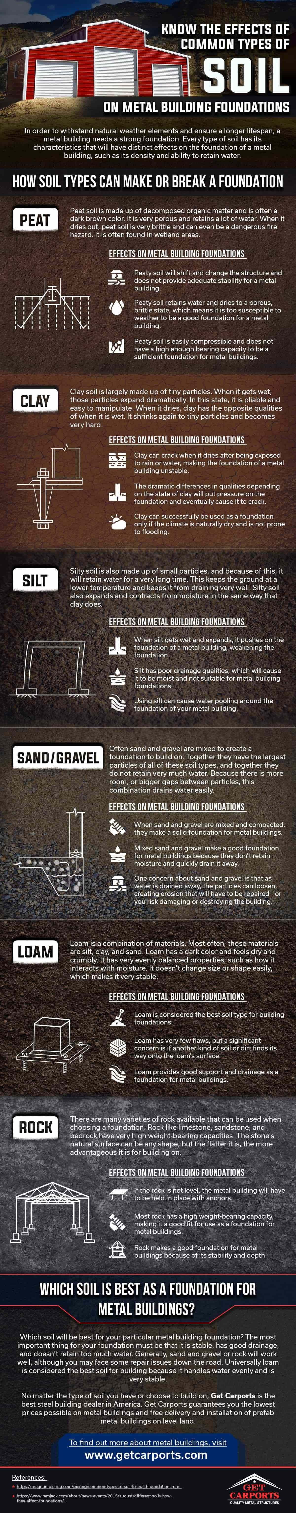 know-the-effects-of-common-types-of-soil-on-metal-building-foundations-infographic