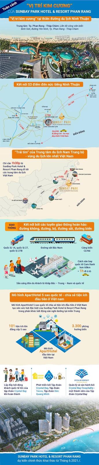 """Vị trí """"kim cương"""" của dự án căn hộ SunBay Park Hotel & Resort Phan Rang Ninh Thuận"""