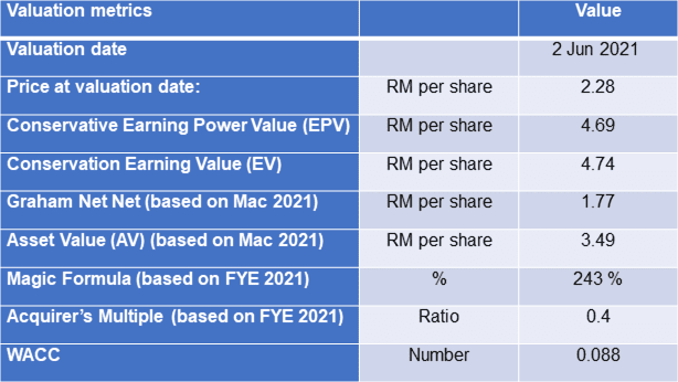 Asia File valuation table 2021