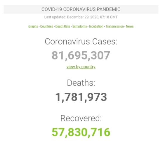 Kasus Covid-19 di Seluruh Dunia per 29 Desember 2020 ( 12:02GMT)