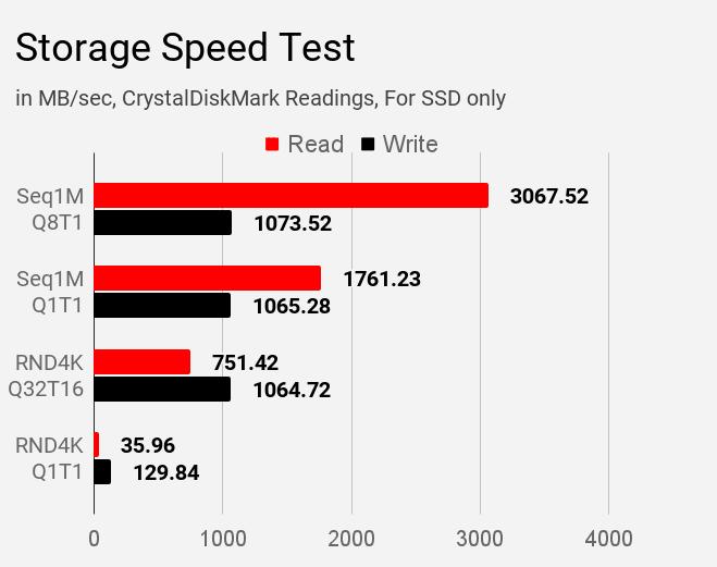 Lenovo IdeaPad S340 81VV008TIN laptop storage speed test results.