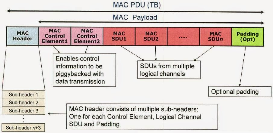 MAC PDU Formats ~ To be become a LTE Expert?