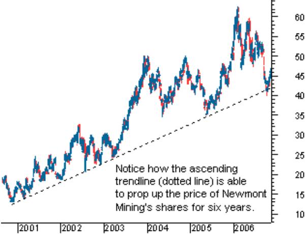 trend line sebagai support