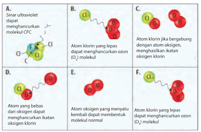 Proses pemecahan molekul ozon oleh CFC