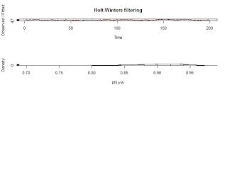 Estimating Linear Trend -R
