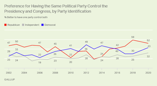 Gallup Poll Divided Government Trends