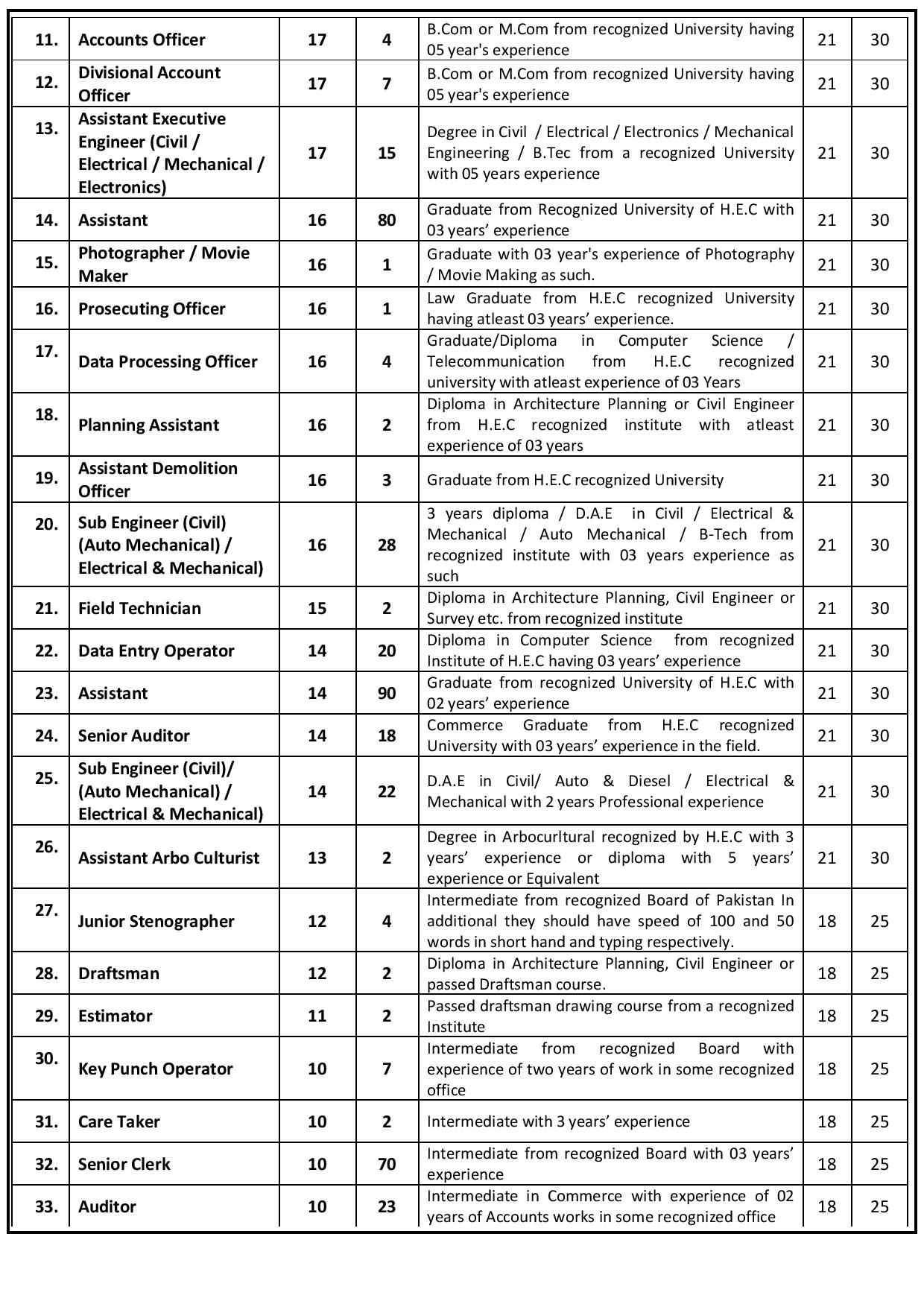 Malir Development Authority MDA Karachi Jobs 2020 Apply Via ST
