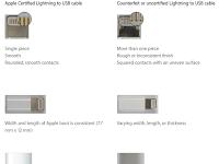 Cara Bedakan Kabel Charger iPhone Asli dan Palsu