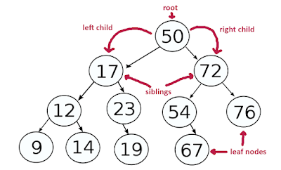 How to Count Number of Leaf Nodes in Binary Tree - Java Iterative and Recursive Algorithm