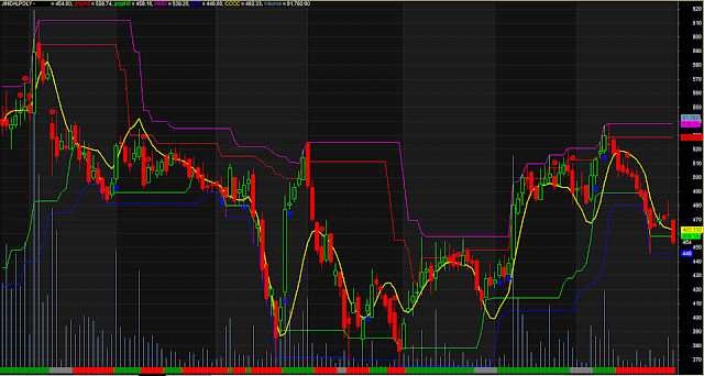 Trend Detector With Volume