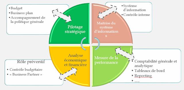 tâches et environnement du contrôleur de gestion