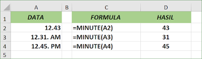Fungsi Excel MINUTE