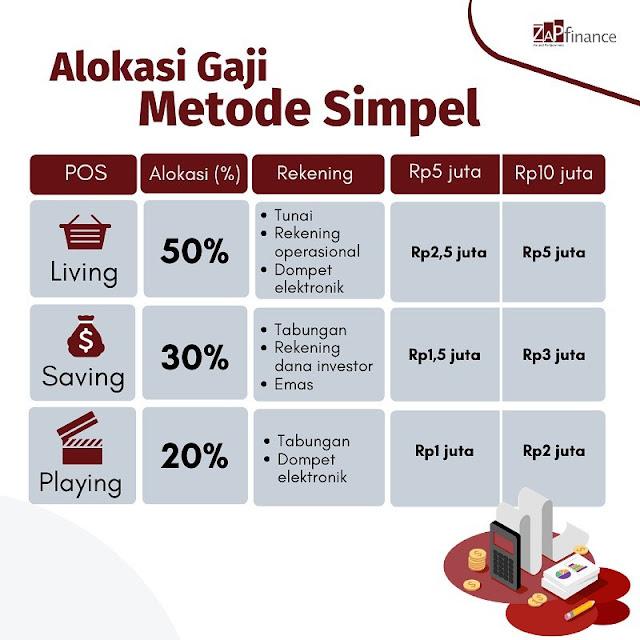 Cara Simple Mengatur Keuangan