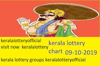 kerala lottert chart 2019