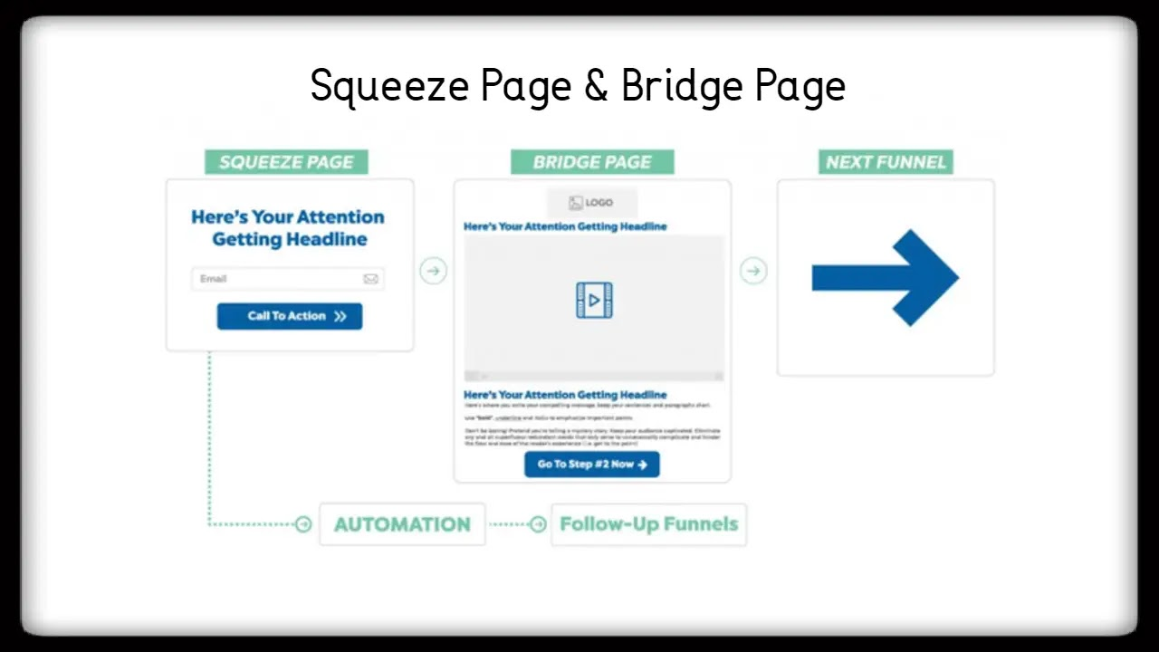 Squeeze Page and Bridge Page