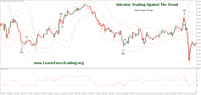 forex trading against the trend