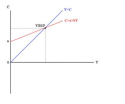 Grafik Fungsi Konsumsi