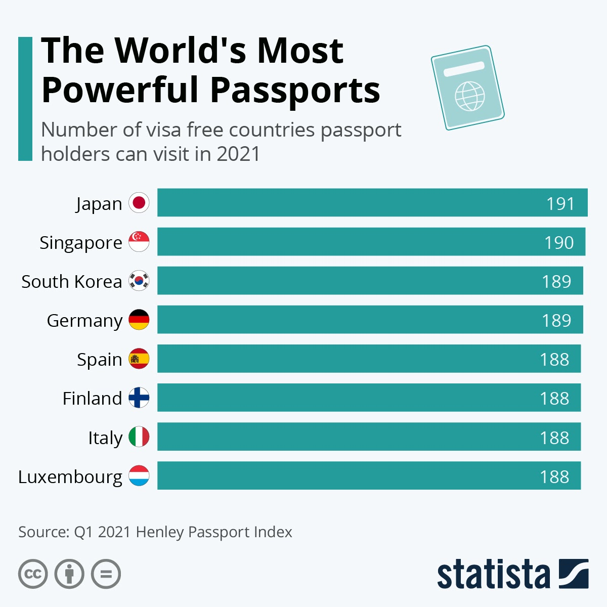 the-worlds-most-powerful-passports-infographic