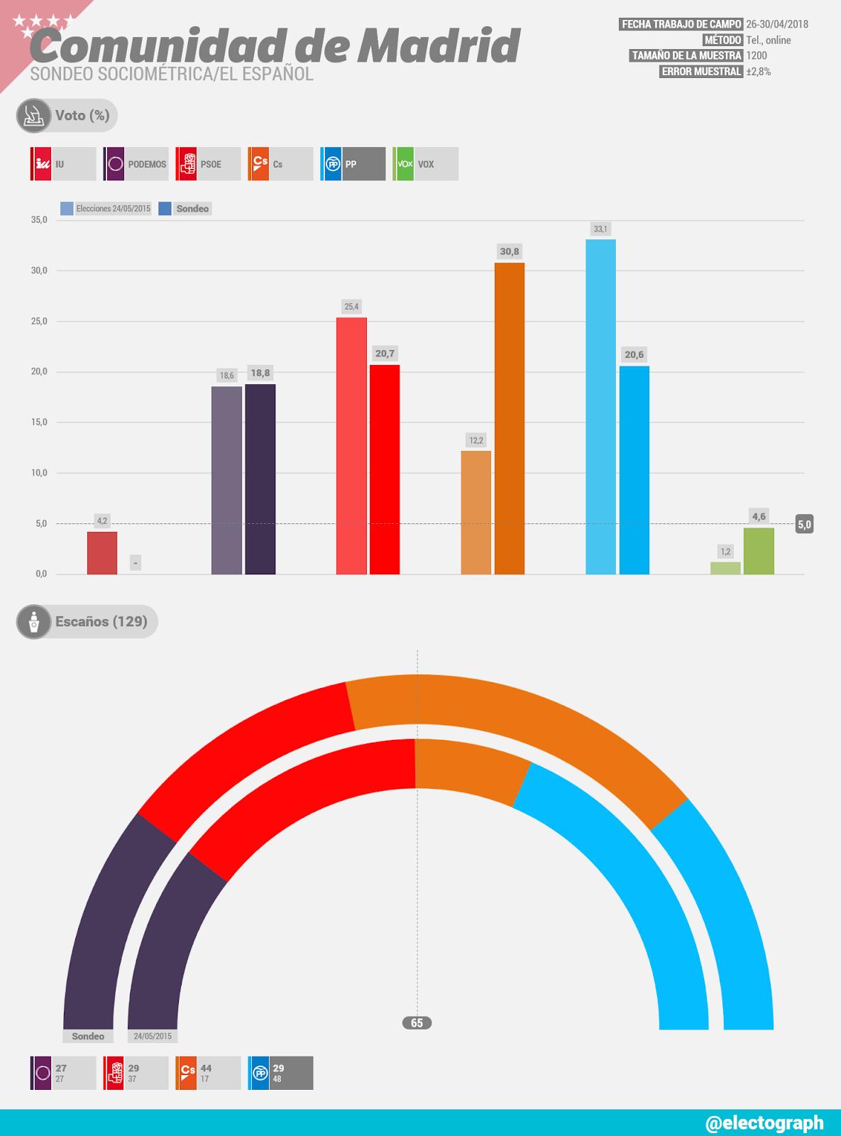 Gráfico de la encuesta para elecciones autonómicas en la Comunidad de Madrid realizada por SocioMétrica para El Español en abril de 2018