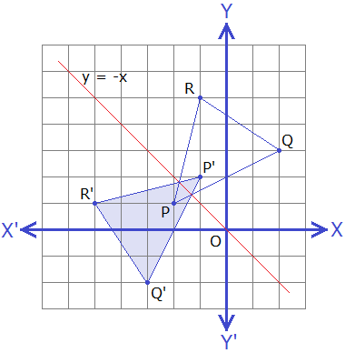 Example 6: Graph of object and image of triangle PQR under the reflection about the line y = -x.