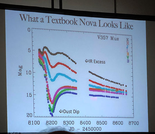 Fred Walter discusses nova evolution by spectra and time (Source: 108th AAVSO meeting)