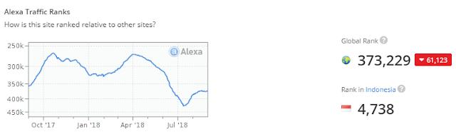 ngecek ke alexa.com