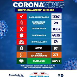 Brumado registra mais 3 óbitos por Covid-19; total chega a 57 mortes