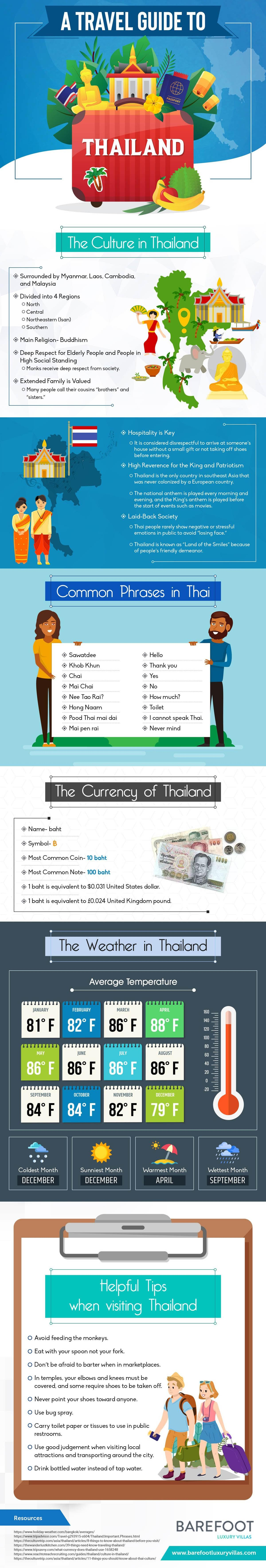 A Travel Guide to Thailand #infographic