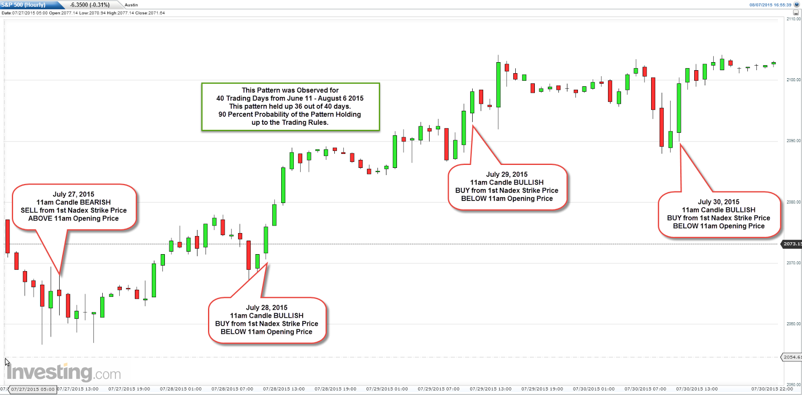 How to daytrade binary options on nadex sp 500