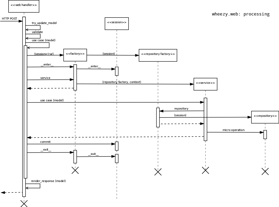 sequence diagram for web application 1999 lexus rx300 engine mind reference wheezy actors