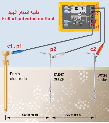 تقنية انحدار الجهد Fall of potential method