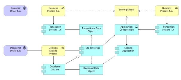 AI and enterprise architecture