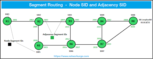 Introduction to Segment Routing, Node SID, Adjacency SID