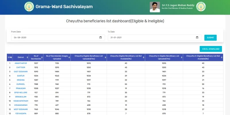 YSR Cheyutha Scheme 2021: Final List, Phase 2 Beneficiary Payment Status