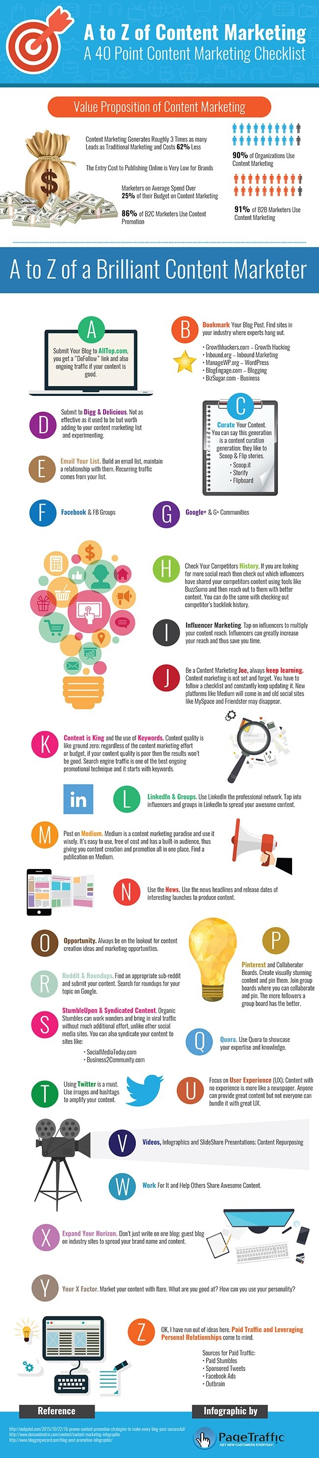 A to Z of Content Marketing: A 40 Point Content Marketing Checklist! - #infographic