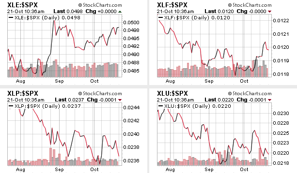 Charts etc : Is Sector Leadership Changing?