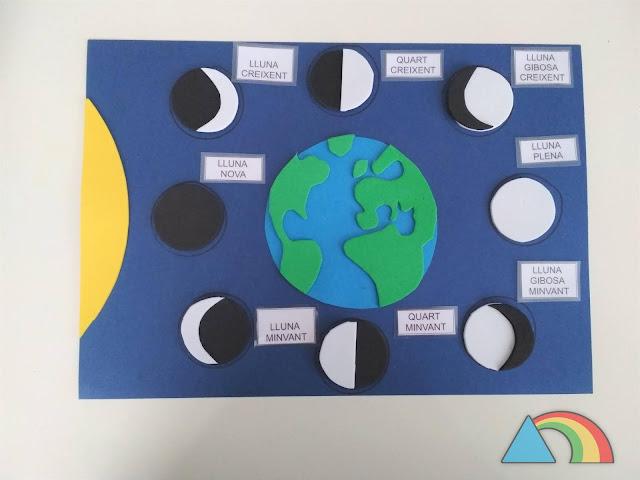Plantilla para colocar las diferentes fases de la luna alrededor de la Tierra, hecha con goma eva