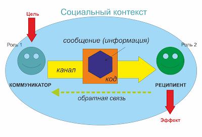 Модель коммуникации Г.Лассуэлла важна для понимания информационных потоков в социальных системах