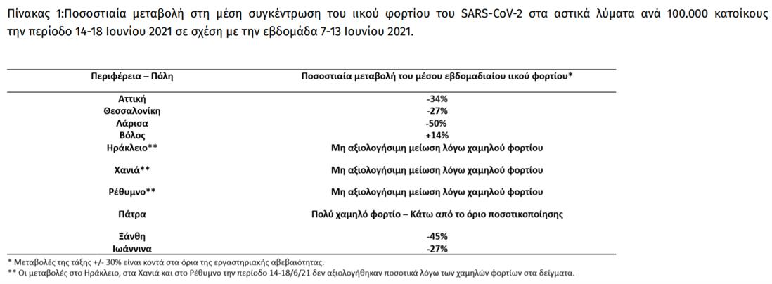 Κορονοϊός - Λύματα: Μειώθηκε κατά 45% το ιικό φορτίο στην Ξάνθη