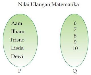 Definisi atau Pengertian Pemetaan (Fungsi) dalam Matematika beserta Cara Penyajiannya