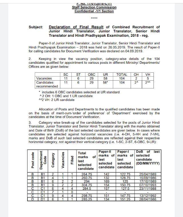 Declaration of Final Result of Combined Recruitment of Junior Hindi Translator, Junior Translator, Senior Hindi Translator and Hindi Pradhyapak Examination, 2018